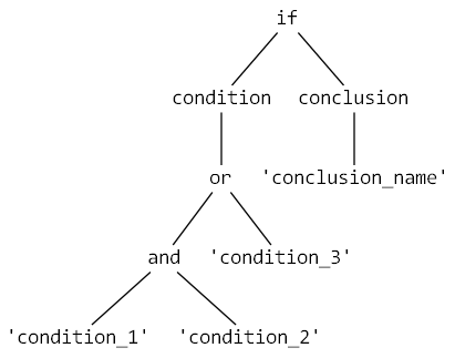 Simple rule tree