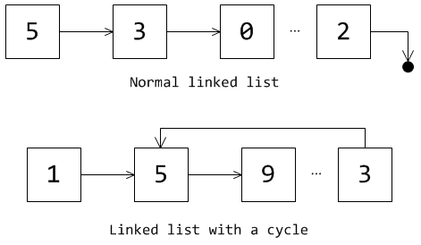 Linked list types