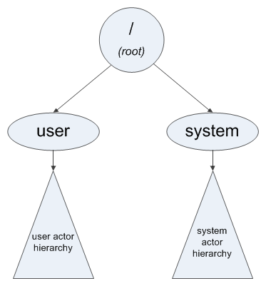 Scala actor hierarchy